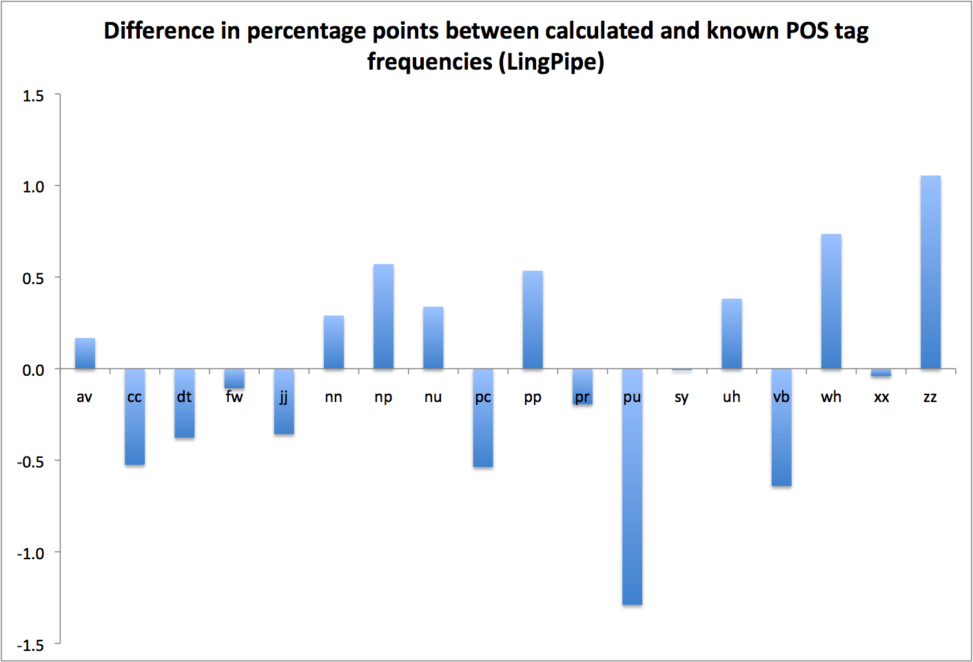 Figure 1: Percentage Point Errors In Pos Frequency Relative To Reference  Data