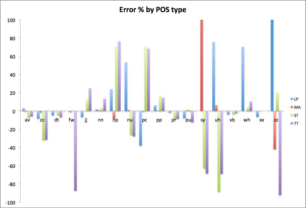 Sum Errors Pct.png