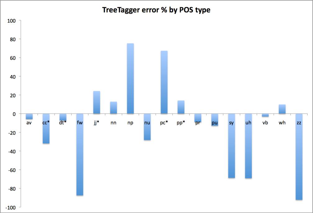 TT Errors Pct.png