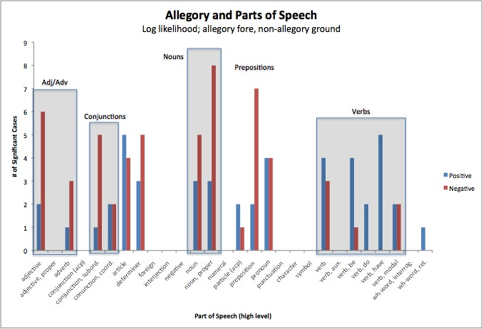 Figure 2. Allegory and parts of speech in single authors, demonstrating the number of pairings in which each part of speech was a significant differentiating factor. Blue = positive association with allegory, red = negative. Method of comparison is Dunning log likelihood.