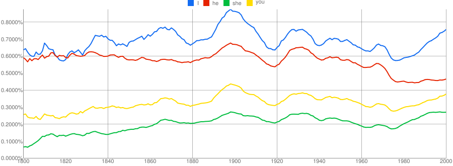 I you he she ngrams