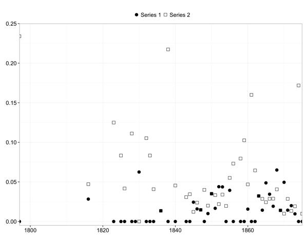 Demo 0 data