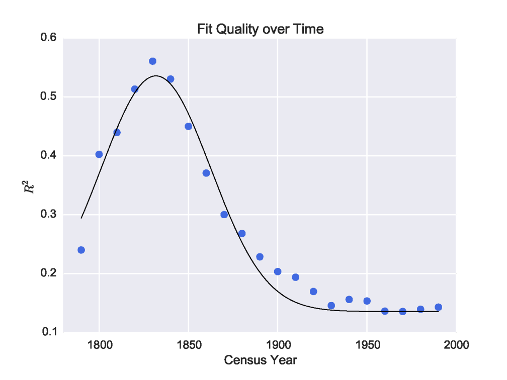 r-squared values over time with Gaussian fit